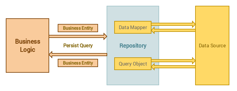 Use the Repository Design pattern in a Laravel application image